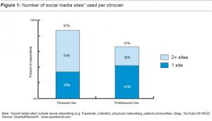 שימוש במדיה חברתית לצורך מקצועי