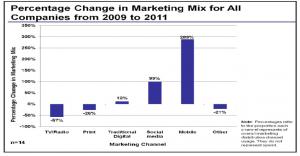 אחוז השינוי בהשקעה שיווקית