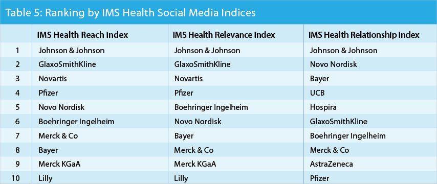 דירוג חברות תרופות במדיה חברתית