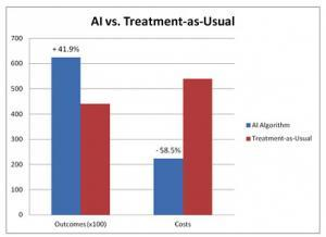 results AI Algorithm