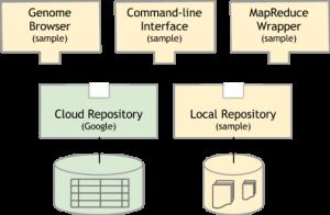 גוגל גנום API