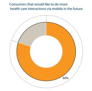 80 אחוז מעדיפים תקשורת דרך טלפון  - גרף סר פיקו
