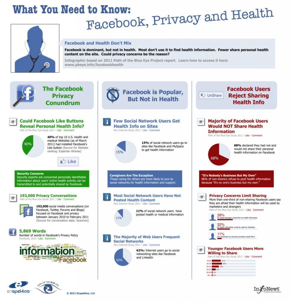 facebook privacy and health