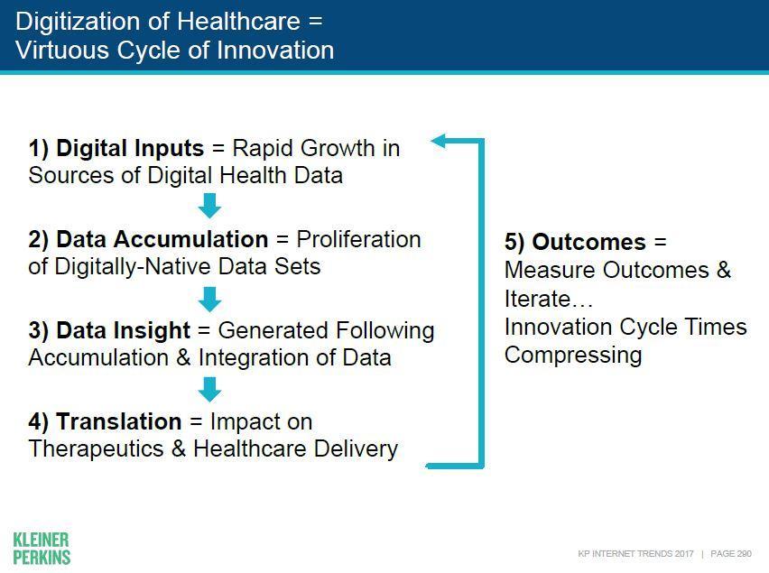 מעגל קסמים חיובי בבריאות דיגיטלית