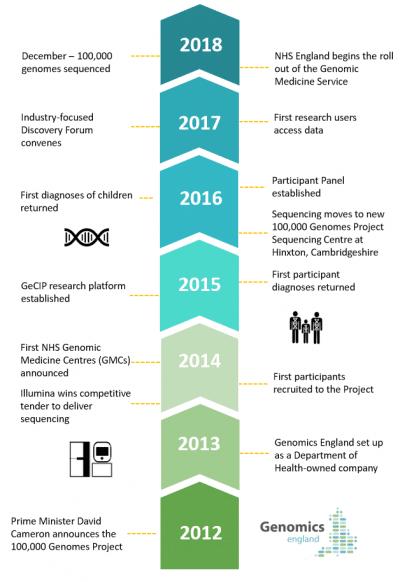 לוח הזמנים של פרויקט הגנום האנגלי
