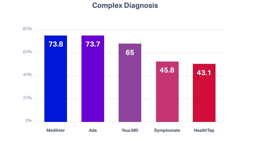 ציון על אבחנה מסובכת בגרף