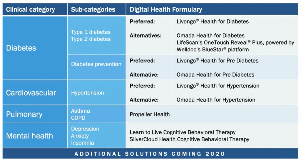 טבלת השירותים השונים שאקספרס מציעה בבריאות דיגיטלית (באנגלית)